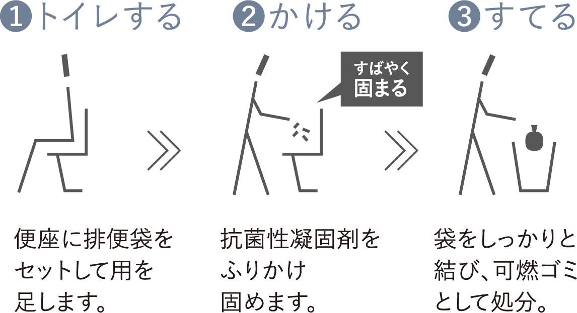 1.トイレする(便座に排便袋をセットして用を足します。)2.かける(抗菌性凝固剤をふりかけ固めます。)3.すてる(袋をしっかりと結び、可燃ゴミとして処分。)